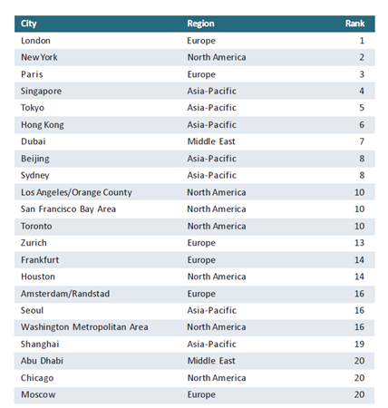 Top_20_cities