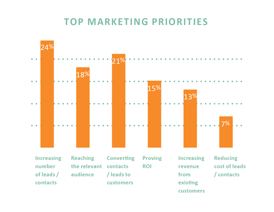 Client marketing priorities