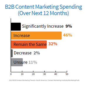 B2B content marketing spend