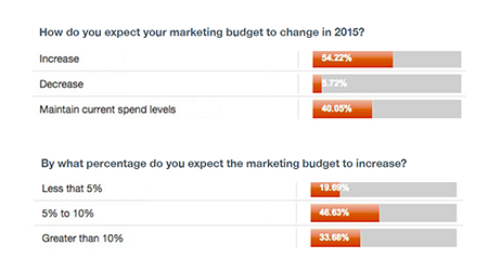 Marketing budget change