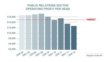 Kingston Smith Operating Profit Chart7