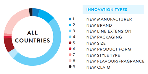 Nielsen_innovation_types_500x250