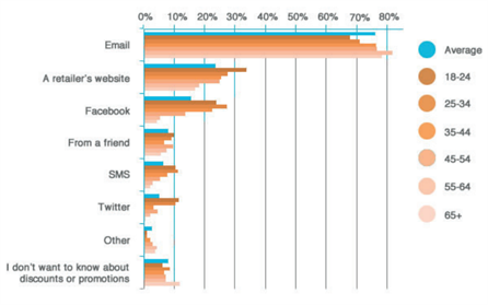 How consumers want to be communicated about retailers, chart
