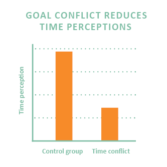 Goal conflict 1