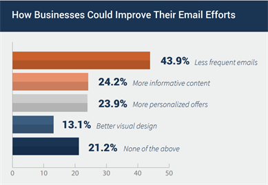 How_businesses_can_improve@emails