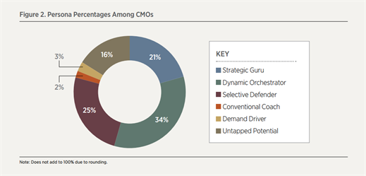 CMO_persona_percentages