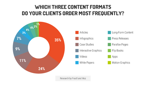 Content that clients most want