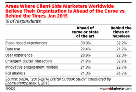 Marketers-need-ahead-of-curve
