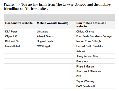 Top.law.firms
