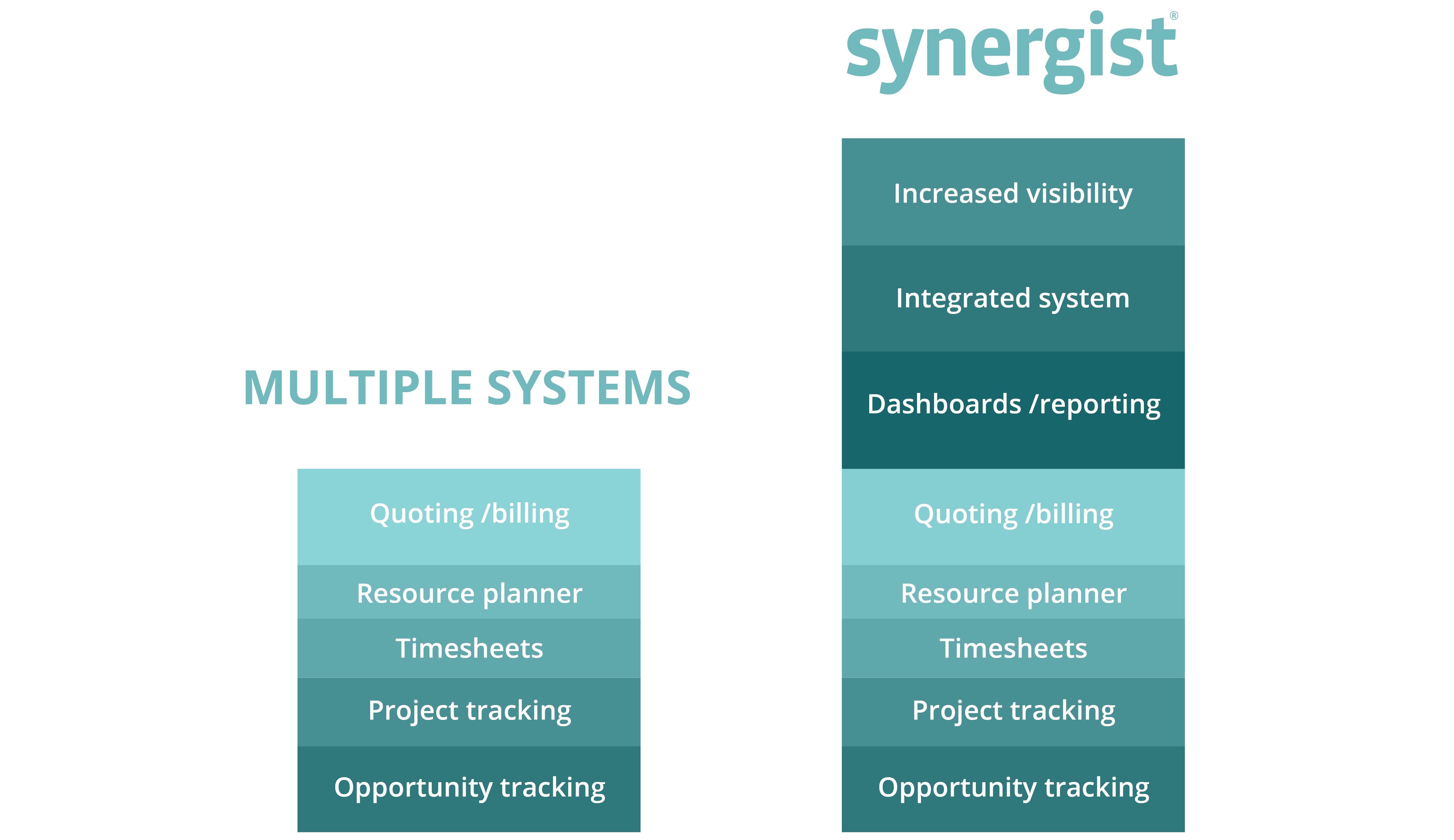 Multiple systems vs Synergist