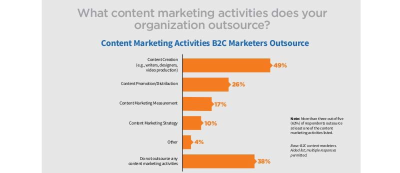 Outsourced areas of content marketing