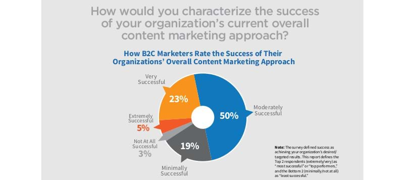 Content marketing levels of success achieved