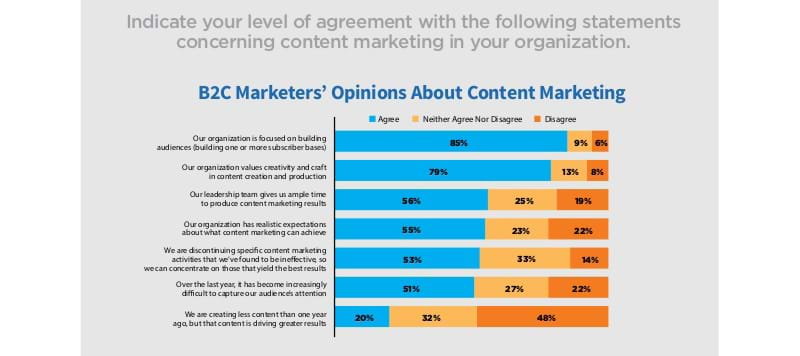 B2C marketer opinions on content marketing