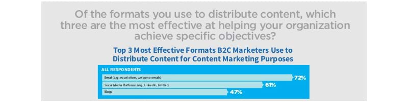 Most effective B2C formats