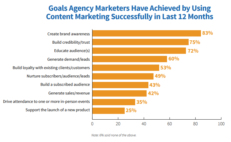 Graph showing content marketing successful goals