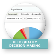 Help quality decision-making
