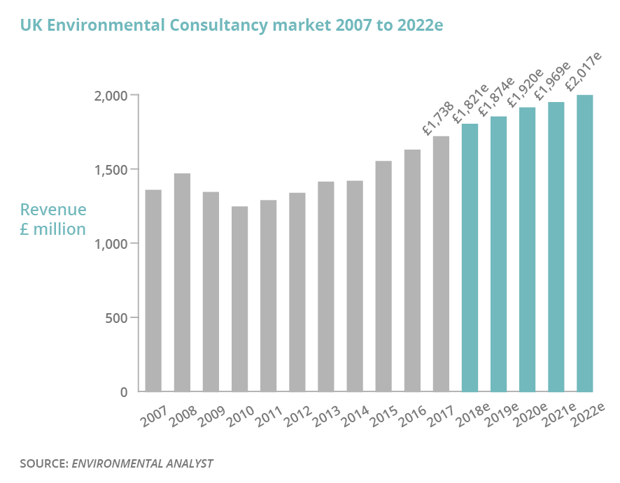 Environmental consultancy forecast graph